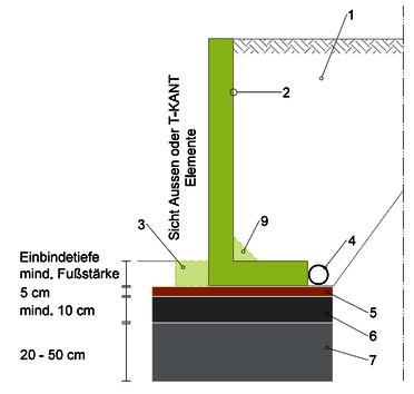 Schematischer Aufbau Winkel mit Außensichtseite