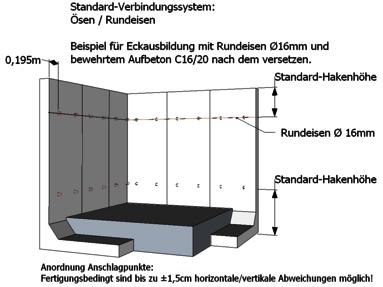 Schematischer Aufbau einer Standardverbindung für Winkelstützen