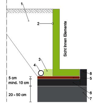 Schematischer Aufbau Winkel mit Innensichtseite