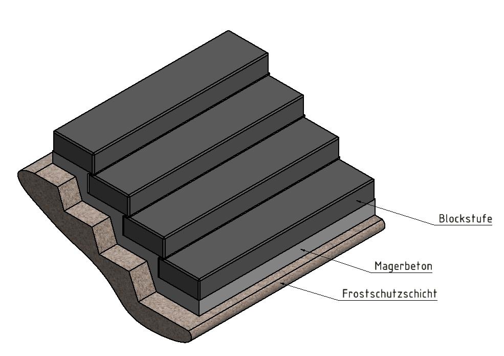 Aufbau Blockstufe